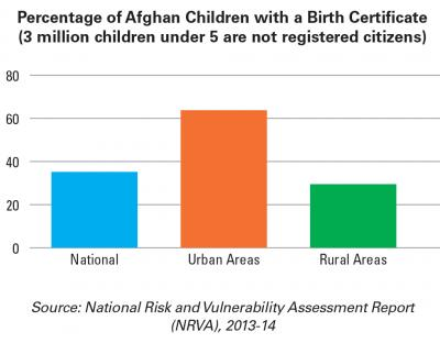 Infographic: Birth registration rates in Afghanistan