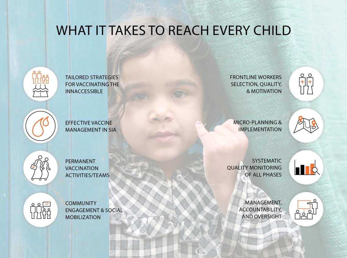 Infographic: What it takes to reach every child with polio vaccines