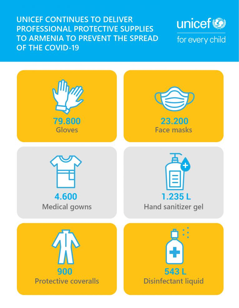 Infographics with UNICEf supplies.