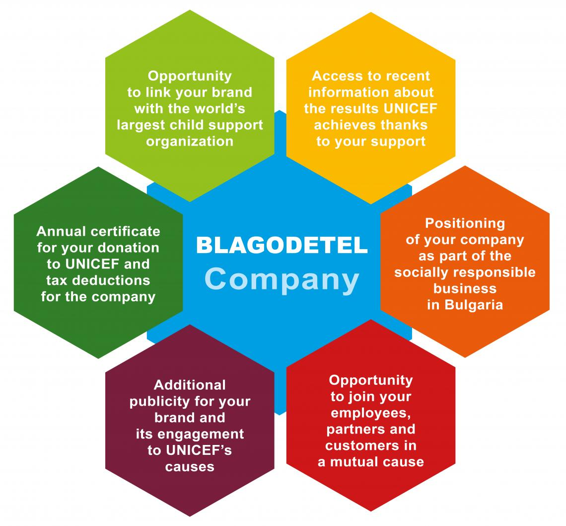 Graphics with the benefits of company Blagodetel