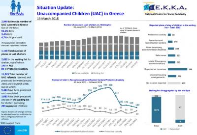 Unaccompanied children in Greece situation update cover