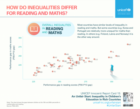 Infographic showing differences in reading and math between countries