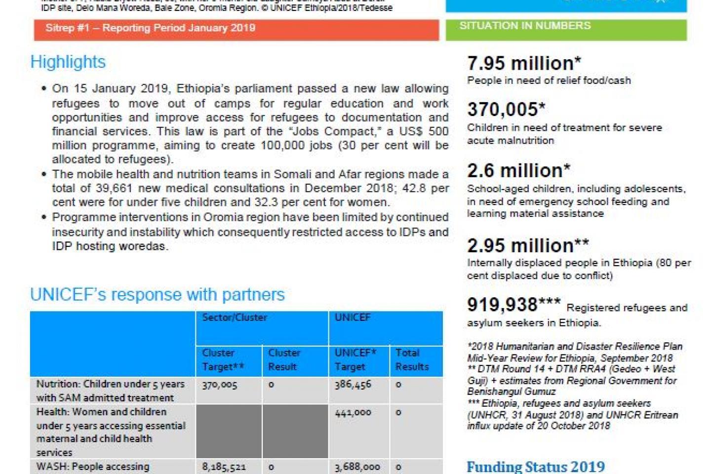 Humanitarian Situation Report   UNICEF Ethiopia