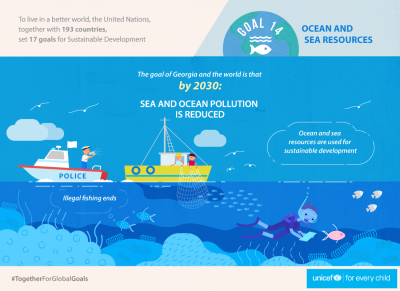 SDG 14 - Ocean and Sea Resources