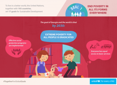 SDG 1 - Extreme Poverty for All People is Eradicated