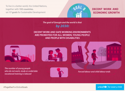SDG 8 - Economic Growth
