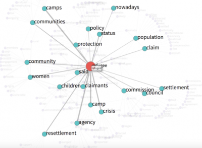 "Network of words with ""Refugee"" as center node"