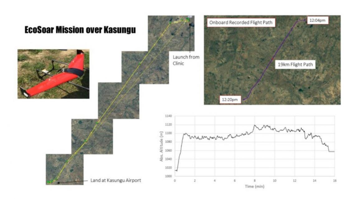 The graph shows the flight path and altitude above ground level of the drone on its way to Kasungu