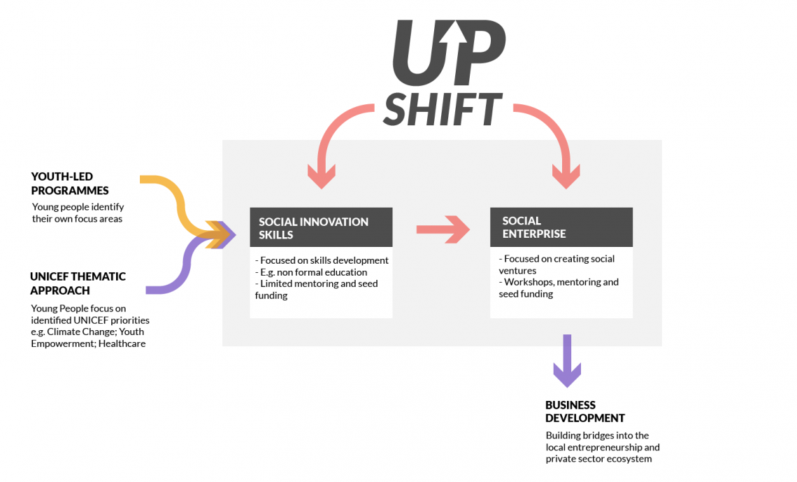 flow chart of the two main approaches of UPSHIFT
