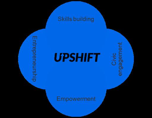 UPSHIFT Diagram