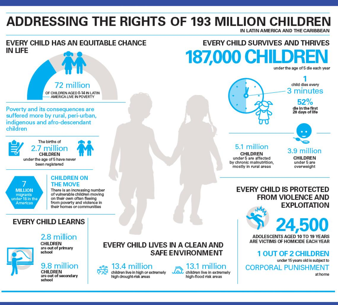 Infographic Situation of Children in Numbers