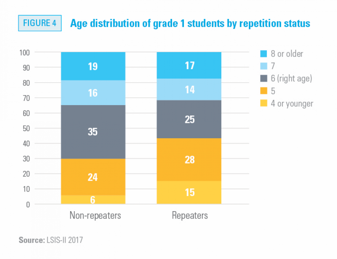 Age distribution of grade 1 students by repetition status