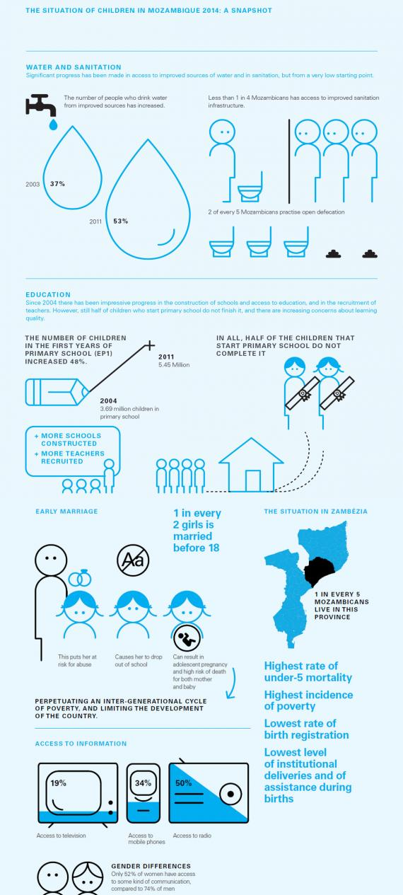 THE SITUATION OF CHILDREN IN MOZAMBIQUE 2014: A SNAPSHOT