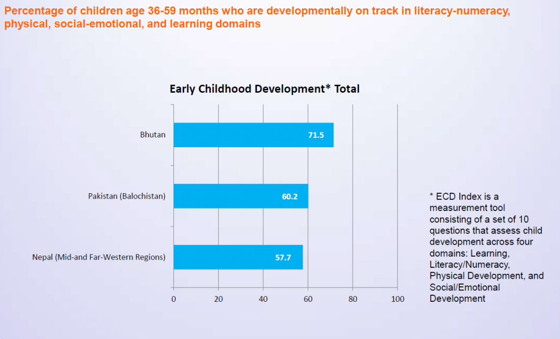 Early Learning graph