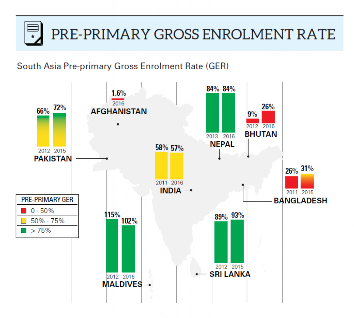 Pre Primary Gross Enrollment Rate