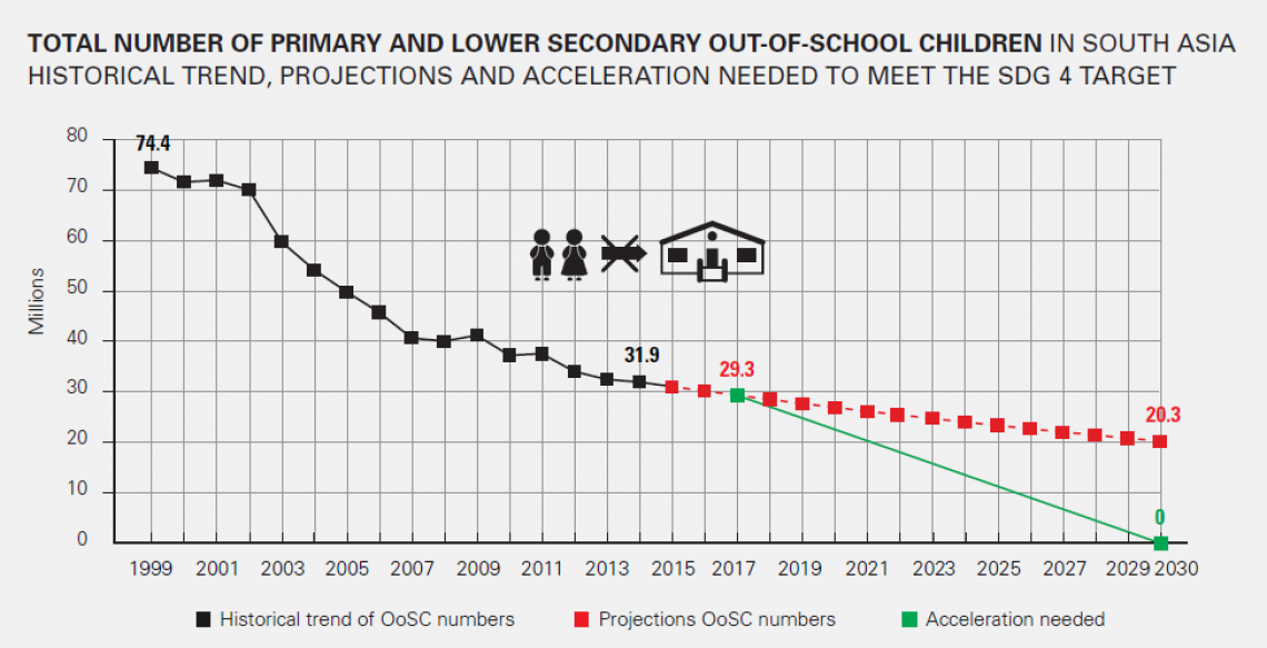 A graph to show out of school children status in South Asia