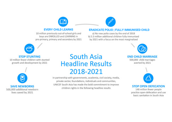 SA headline results chart 2018 to 2021