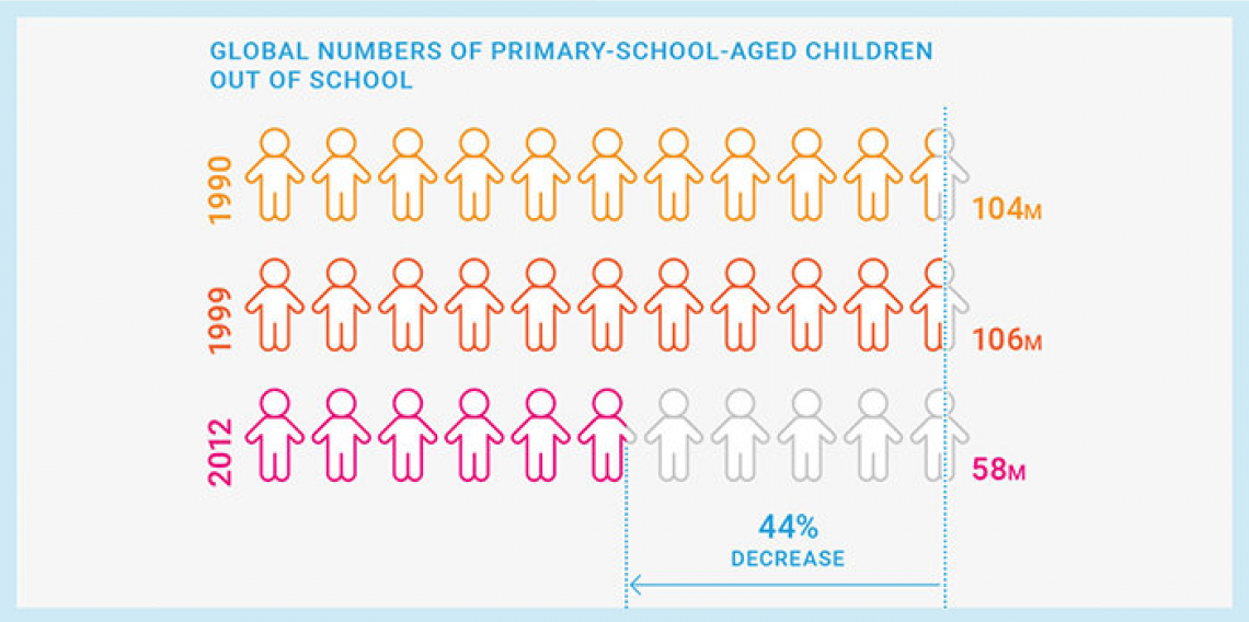 Global numbers of primary school aged children out of school