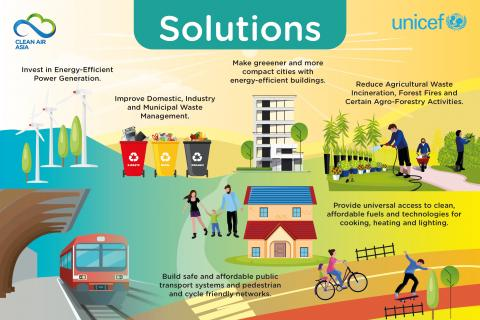 The poster of 'solutions for air pollution'